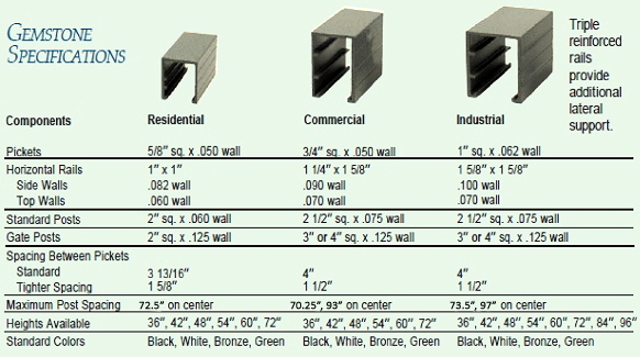 Gemstone Aluminum Fence Specifications
